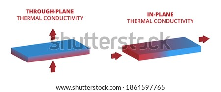 Vector scientific physics illustration of thermal conductivity isolated on white background. Through-plane, in-plane thermal conductivity. Heat flow through the plate, board, or panel. Heat conduction Сток-фото ©