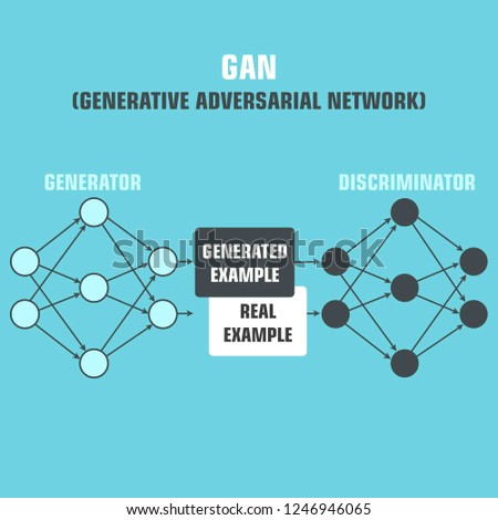Vector technology icon Generative-adversary network. Illustration in flat style. The picture shows a machine learning algorithm.
