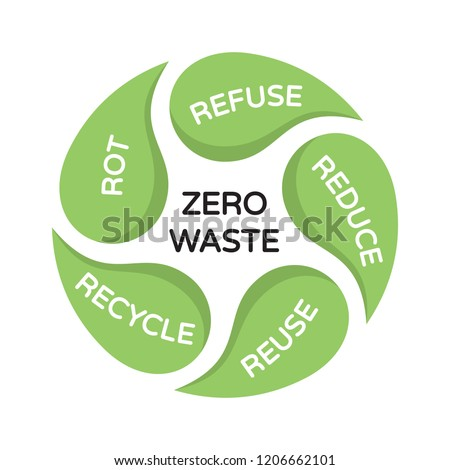 Vector Zero Waste background template. Color illustration of  Refuse Reduce Reuse Recycle Rot. Circular sign poster with leaves. No Plastic and Go Green concept. Eco friendly life style banner