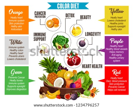 Vegetables and fruits information, color diet poster. Proper nutrition for detox and beauty, longevity and heart health, immune support and cancer prevention. Color diet of vegetarian products