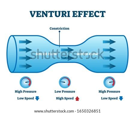 venturi effect flow pressure