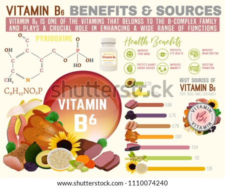 Vitamin B6 benefits and sources. Useful infographic with lots of elements - molecular structure, banners, medical icons. Vector illustration in bright colours isolated on a light beige background.