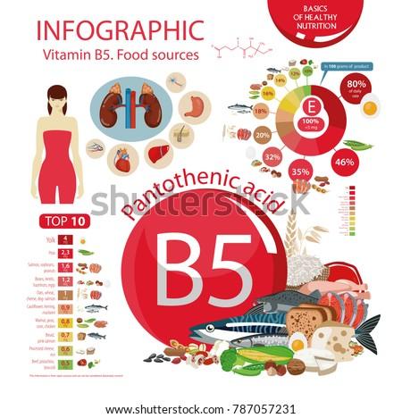 Vitamin B5 (Pantothenic acid). Food sources. Natural organic products with the maximum vitamin content. Infographics: top 10 natural organic products with the maximum vitamin content.