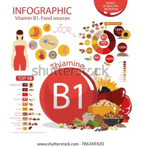 vitamin b1  thiamine  food