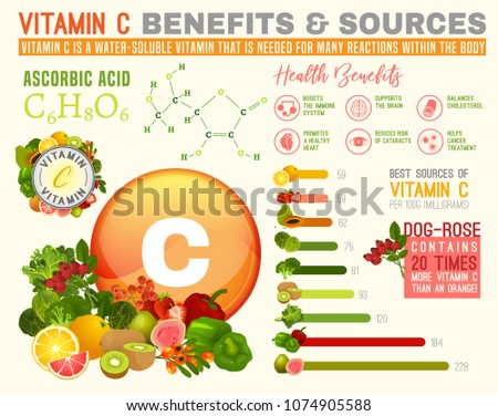 Vitamin C benefits and sources. Useful infographic with lots of elements - molecular structure, banners, medical icons. Vector illustration in bright colours isolated on a light beige background.