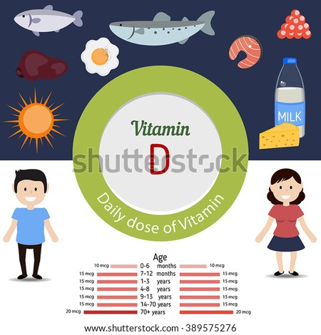 Vitamin D and vector set of vitamin D rich foods. Healthy lifestyle and diet concept.