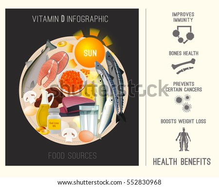 Vitamin D in food. Beautiful vector illustration in modern style with infographic elements. Nutritional and dietary concept with health benefits information. Top 10 foods highest in Vitamin D