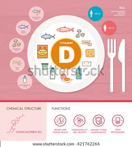 Vitamin D nutrition infographic with medical and food icons: diet, healthy food and wellbeing concept