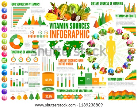 Vitamin sources infographics, nutrition statistical charts and diagrams. A, B, K, vitamins in food for vegetarians, function of C vitamin in graph, coconut and papaya, human on diet. Vector design
