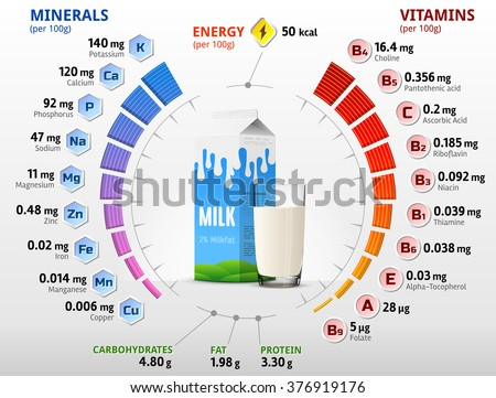 Shutterstock Vitamins and minerals of cow milk. Infographics about nutrients in milk with two percent fat. Qualitative vector illustration about milk, vitamins, dairy, health food, nutrients, diet, etc
