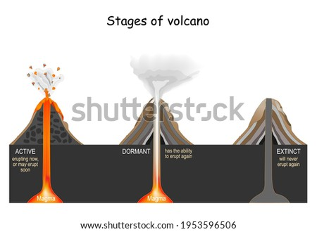 Volcanic Stages: active, dormant, and extinct. Vector illustration Foto stock ©