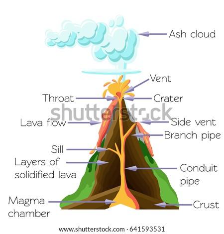 volcano cros section diagram