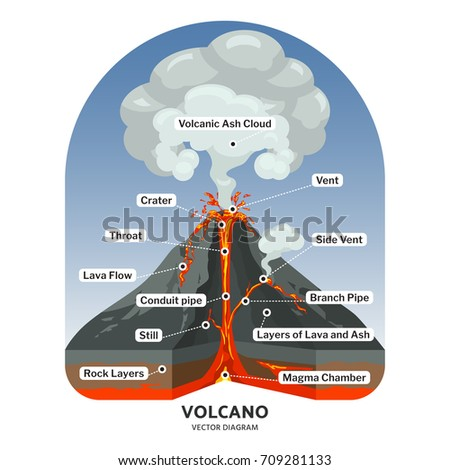 volcano cross section with hot