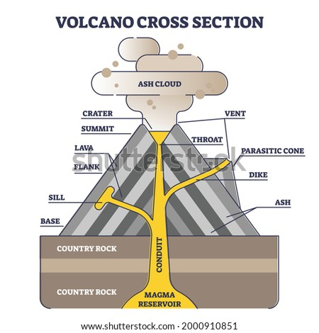 volcano cross section with
