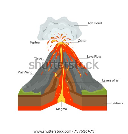 Volcano Mountain Cross Section View and Hot Lava, Volcanic Ash Scheme and Inscription Element Web Design. Vector illustration