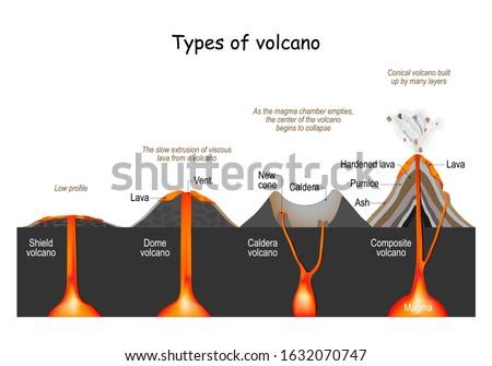 volcano type  shield  dome