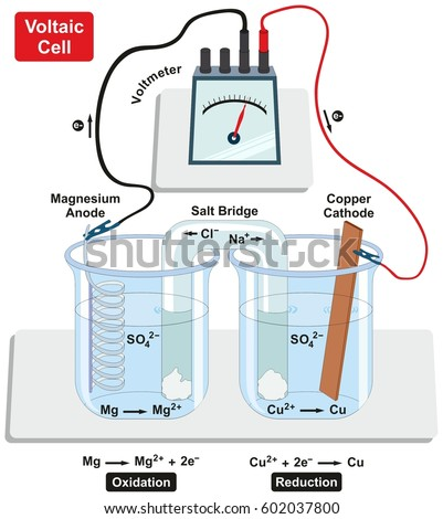 voltaic galvanic cell with