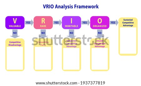 VRIO analysis framework template vector for strategic analysis of a firm's internal environment. Slide for valuable, rare, costly to imitate and organized resources and capabilities. Strategy analysis Сток-фото ©