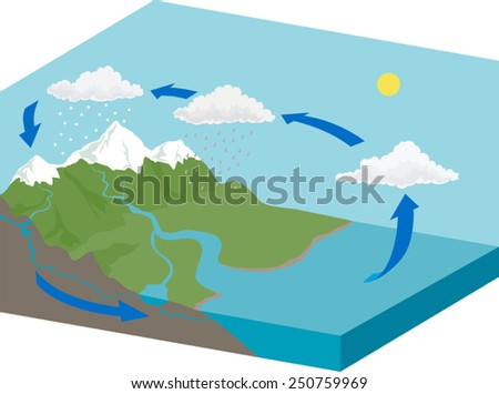 Water Cycle Diagram Download Free Vector Art Stock Graphics Images