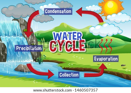 Water hydrological cycle on Earth