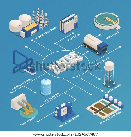 Water purification technology isometric flowchart with wastewater cleaning sewage treatment filtration and pumping station vector illustration