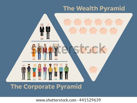 Wealth according to power in the corporate pyramid