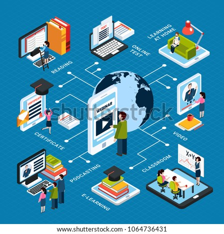 Webinar isometric flowchart with online test reading certificate podcasting classroom video descriptions vector illustration