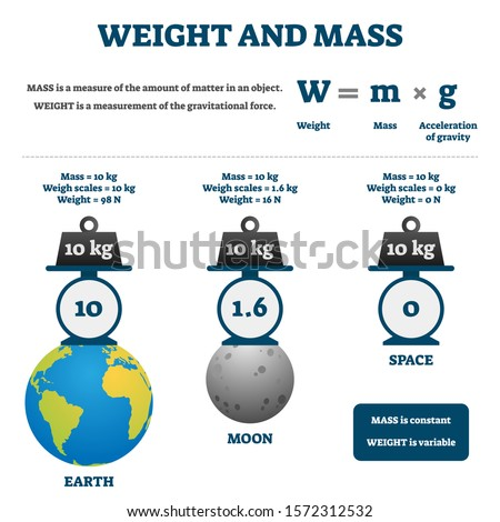 Weight and mass vector illustration. Labeled educational comparison scheme. Diagram with earth, moon and space gravity impact on scales matter measurements. Math formula explanations with examples. Сток-фото ©