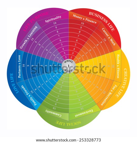 wheel of life diagram  coaching