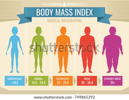 Woman body mass index vector medical infographic. Body mass index, obesity and overweight illustration