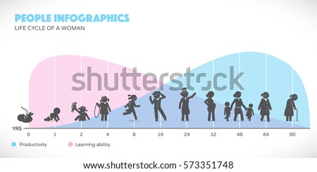 Woman Lifecycle from birth to old age with infographics in background.