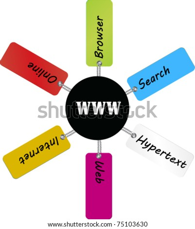 world wide web related terms over tag