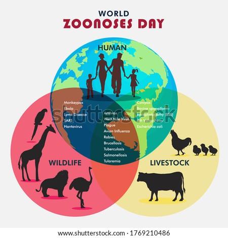 World Zoonoses Day, zoonotic diseases like Ebola SARS, Rabies, etc., illustration vector Stock photo ©