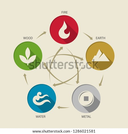 wu xing china 5 elements of