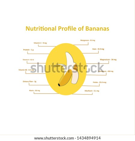 yellow theme information nutritional of bananas