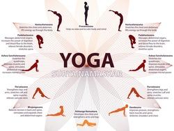 Yoga infographics, Surya Namaskar sequence, Salutation to the Sun, benefits of practice