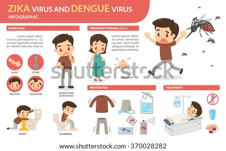 zika virus and dengue virus