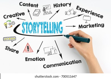 Storytelling Concept. Chart with keywords and icons