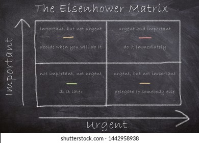 The strategic Eisenhower Matrix dictating actions by assessing tasks based on importance and urgency drawn with chalk on blackboard