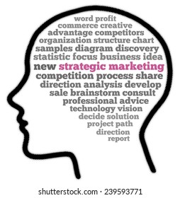 Strategic marketing in word collage