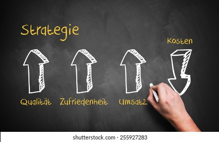 strategy diagram with the words strategy, quality, costs, revenue and satisfaction in German
