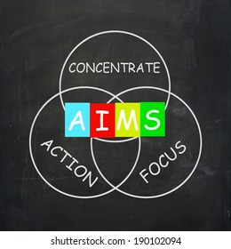 Strategy Words Including Aims Focus Concentrate and Action