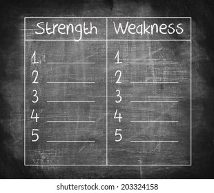 strength and weaknesses list