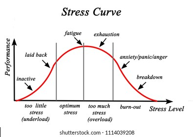 Stress and Performance Curve