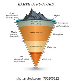 Earth crust diagram images stock photos vectors shutterstock the structure of earth in cross section the layers of the core mantle ccuart Gallery