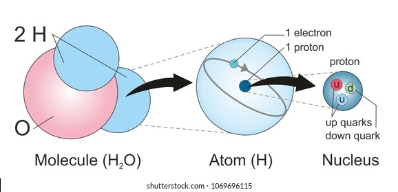 Structures from water molecule to hydrogen atom, nucleus with a proton and quarks.