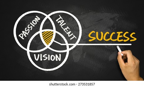 success concept pie chart hand drawing on blackboard
