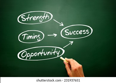 Success concept Strength, Timing, Opportunity on blackboard, presentation background