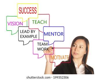 success dynamics