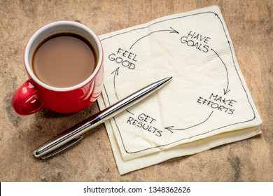 success or happiness cycle concept - have goals, make efforts, get results, feel good - napkin doodle with a cup of coffee